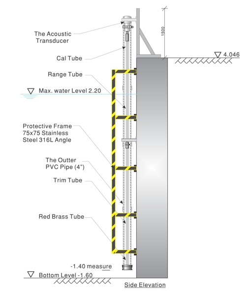 Site Elevation